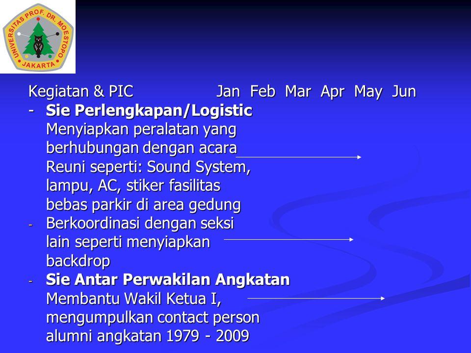 Kegiatan & PICJan Feb Mar Apr May Jun -Sie Perlengkapan/Logistic Menyiapkan peralatan yang berhubungan dengan acara Reuni seperti: Sound System, lampu