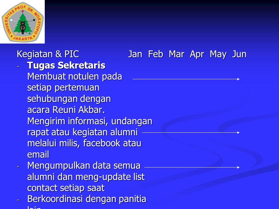 Kegiatan & PICJan Feb Mar Apr May Jun - Tugas Sekretaris Membuat notulen pada setiap pertemuan sehubungan dengan acara Reuni Akbar. Mengirim informasi