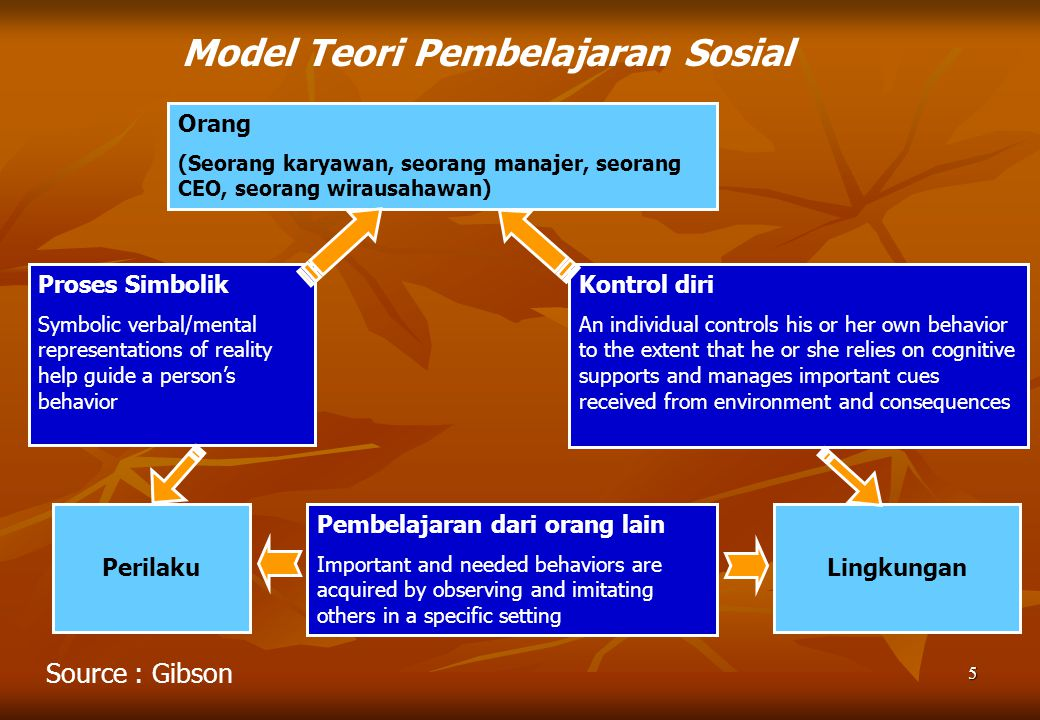 5 Model Teori Pembelajaran Sosial Orang (Seorang karyawan, seorang manajer, seorang CEO, seorang wirausahawan) Kontrol diri An individual controls his or her own behavior to the extent that he or she relies on cognitive supports and manages important cues received from environment and consequences Proses Simbolik Symbolic verbal/mental representations of reality help guide a person's behavior Perilaku Pembelajaran dari orang lain Important and needed behaviors are acquired by observing and imitating others in a specific setting Lingkungan Source : Gibson
