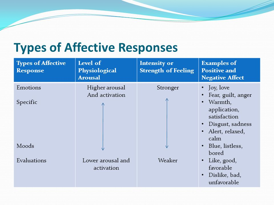 Types of Affective Responses Types of Affective Response Level of Physiological Arousal Intensity or Strength of Feeling Examples of Positive and Negative Affect Emotions Specific Moods Evaluations Higher arousal And activation Lower arousal and activation Stronger Weaker Joy, love Fear, guilt, anger Warmth, application, satisfaction Disgust, sadness Alert, relaxed, calm Blue, listless, bored Like, good, favorable Dislike, bad, unfavorable