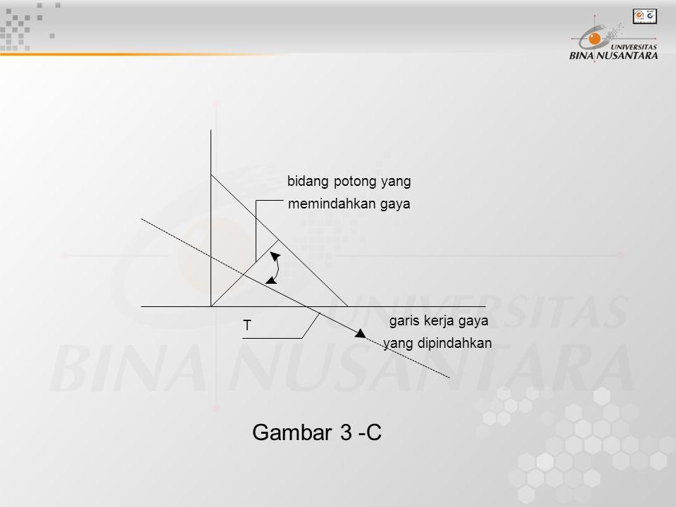 Gambar 3 -C bidang potong yang memindahkan gaya garis kerja gaya yang dipindahkan T