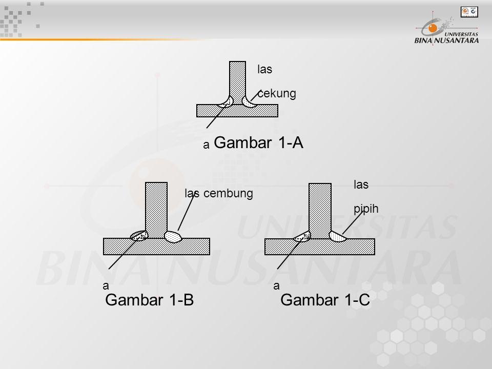 Gambar 1-A Gambar 1-B Gambar 1-C las cekung a a las pipih a las cembung