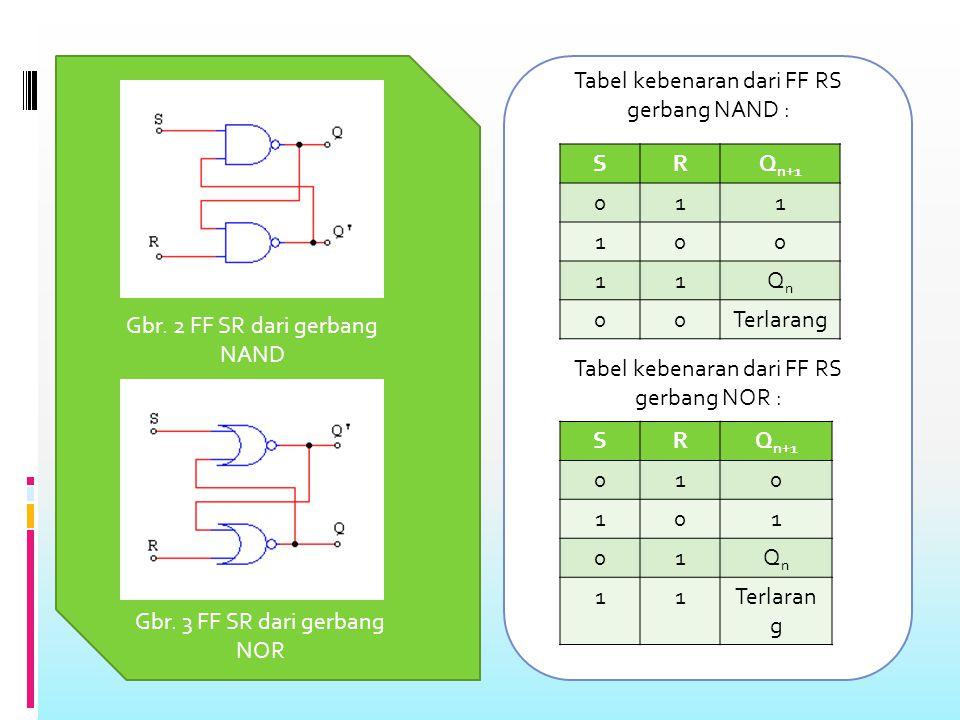 A. R-S FLIP-FLOP Simbol logika untuk flip-flop R-S diperlihatkan pada Gambar : Gbr 1. Simbol flip-flop R-S R S Q Q MASUKANKELUARAN Normal Komplementer