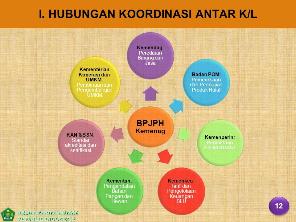 KEMENTERIAN AGAMA REPUBLIK INDONESIA BPJPH Kemenag Kemendag: Peredaran Barang dan Jasa Badan POM: Pemeriksaan dan Pengujian Produk Halal Kemenperin: P