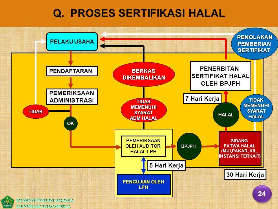 KEMENTERIAN AGAMA REPUBLIK INDONESIA PEMERIKSAAN ADMINISTRASI TIDAK PEMERIKSAAN OLEH AUDITOR HALAL LPH SIDANG FATWA HALAL (MUI,PAKAR, K/L, INSTANSI TE