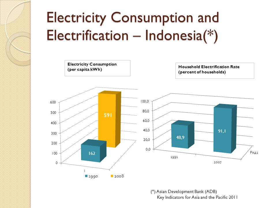 Electricity Consumption and Electrification – Indonesia(*) Electricity Consumption (per capita kWh) Household Electrification Rate (percent of househo