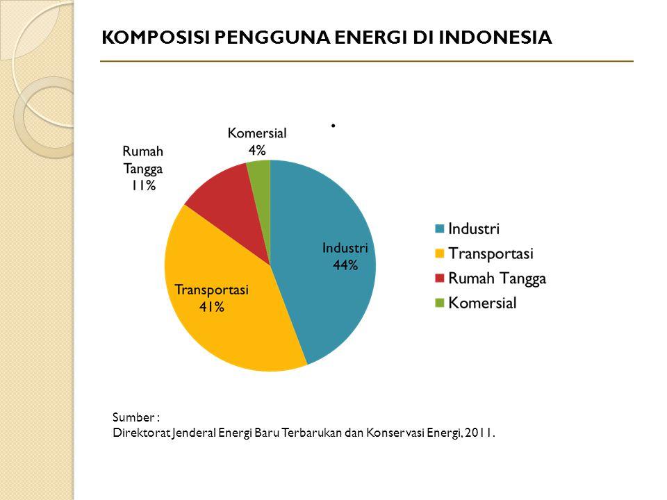 KOMPOSISI PENGGUNA ENERGI DI INDONESIA Sumber : Direktorat Jenderal Energi Baru Terbarukan dan Konservasi Energi, 2011.