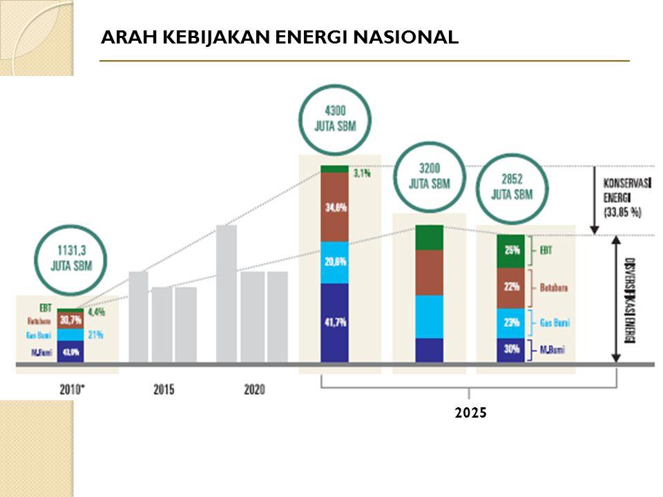 2025 ARAH KEBIJAKAN ENERGI NASIONAL