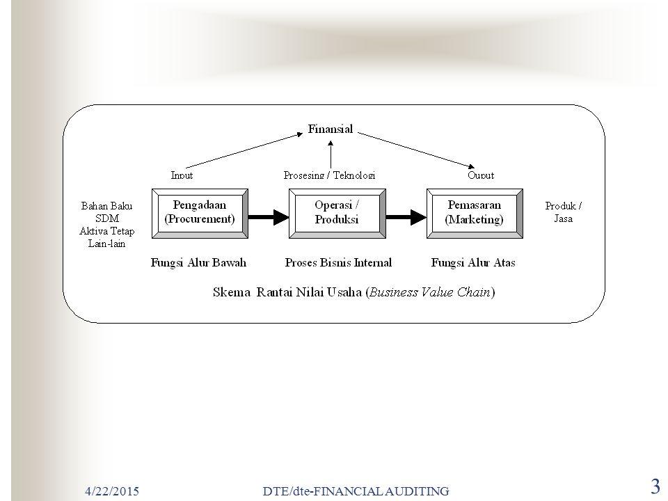 4/22/2015DTE/dte-FINANCIAL AUDITING 63 TAHAP IV Penyelesaian audit dan penerbitan laporan audit Telaah kewajiban bersayar Kumpulkan bahan bukti akhir Telaah peristiwa kemudian Evaluasi akhir Terbitkan laporan audit Bicarakan dengan komite Audit dan manajemen