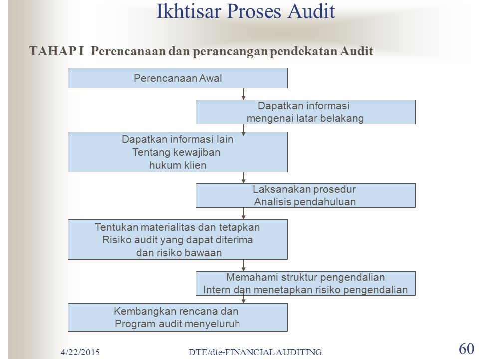 4/22/2015DTE/dte-FINANCIAL AUDITING 59 MODUL 5. PROSES AUDIT