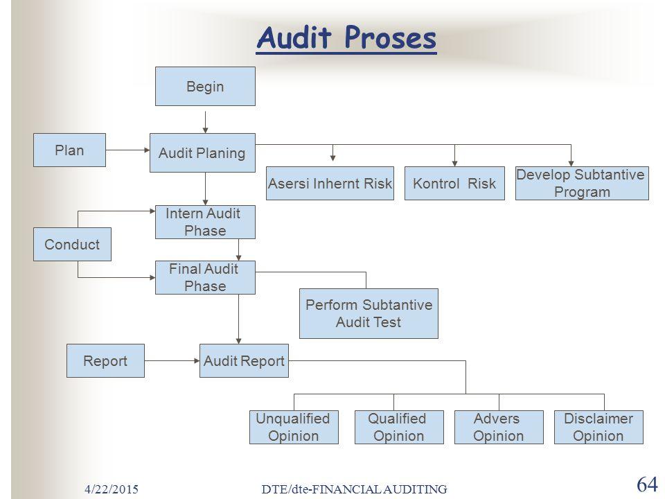 4/22/2015DTE/dte-FINANCIAL AUDITING 63 TAHAP IV Penyelesaian audit dan penerbitan laporan audit Telaah kewajiban bersayar Kumpulkan bahan bukti akhir