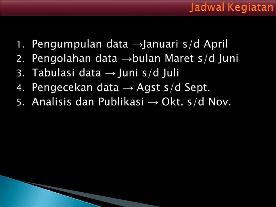 1. Pengumpulan data → Januari s/d April 2. Pengolahan data → bulan Maret s/d Juni 3. Tabulasi data → Juni s/d Juli 4. Pengecekan data → Agst s/d Sept.
