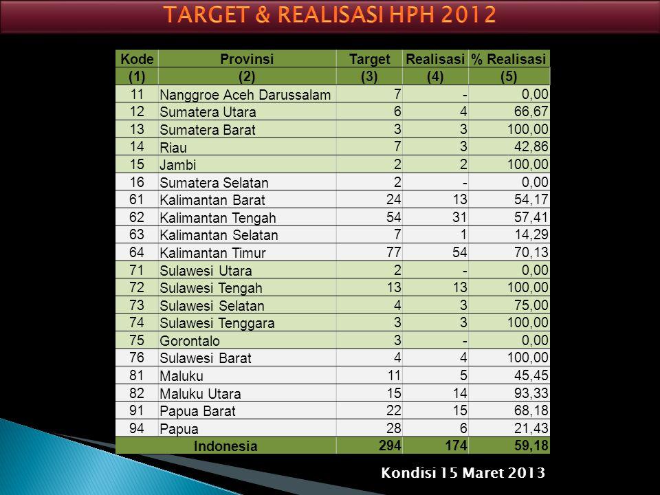 KodeProvinsiTargetRealisasi% Realisasi (1)(2)(3)(4)(5) 11 Nanggroe Aceh Darussalam 7 -0,00 12 Sumatera Utara 6 466,67 13 Sumatera Barat 3 3100,00 14 R