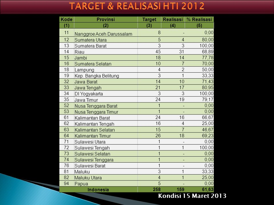 KodeProvinsiTargetRealisasi% Realisasi (1)(2)(3)(4)(5) 11 Nanggroe Aceh Darussalam 8 -0,00 12 Sumatera Utara 5 480,00 13 Sumatera Barat 3 3100,00 14 R