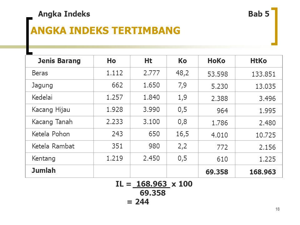 18 ANGKA INDEKS TERTIMBANG Jenis BarangHoHtKoHoKoHtKo Beras1.1122.77748,2 53.598133.851 Jagung6621.6507,9 5.23013.035 Kedelai1.2571.8401,9 2.3883.496