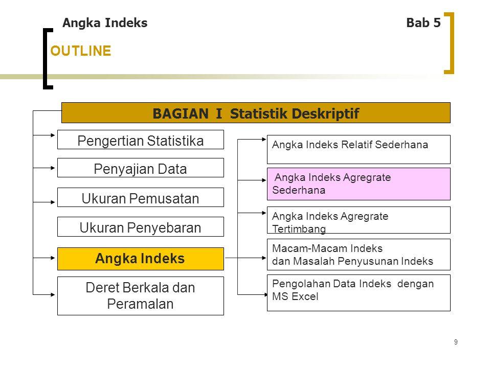9 OUTLINE Angka IndeksBab 5 BAGIAN I Statistik Deskriptif Pengertian Statistika Penyajian Data Ukuran Penyebaran Ukuran Pemusatan Angka Indeks Deret B