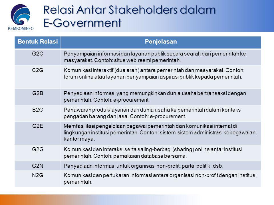KEMKOMINFO Relasi Antar Stakeholders dalam E-Government Bentuk RelasiPenjelasan G2CPenyampaian informasi dan layanan publik secara searah dari pemerin