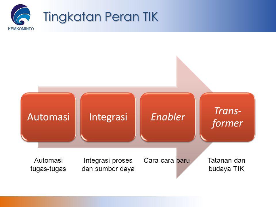 KEMKOMINFO Tingkatan Peran TIK Automasi tugas-tugas Integrasi proses dan sumber daya Cara-cara baruTatanan dan budaya TIK