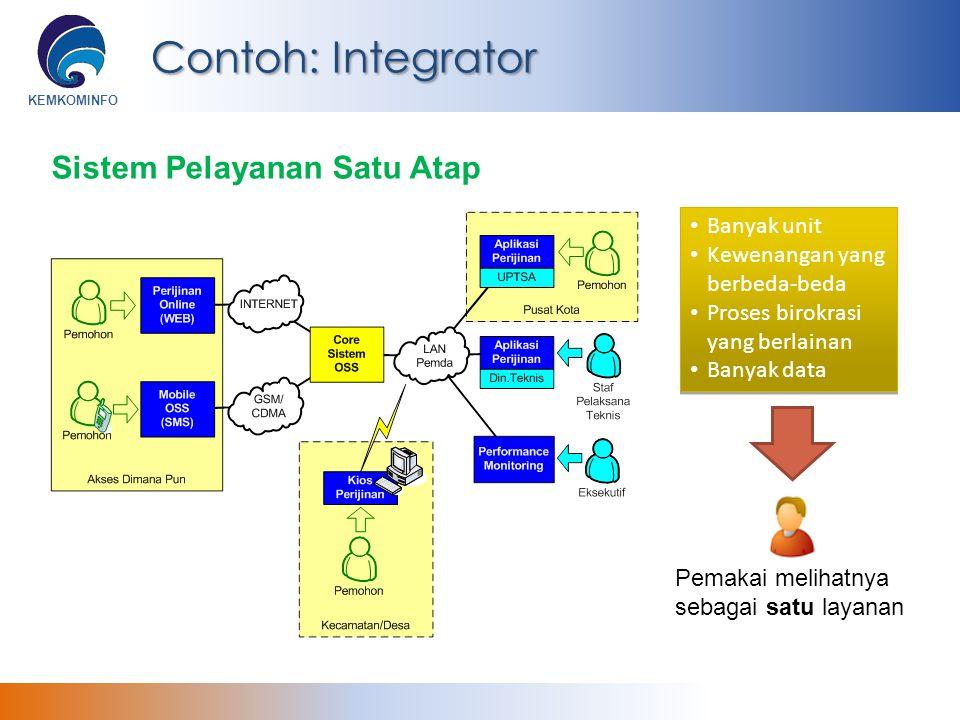 KEMKOMINFO Contoh: Integrator Sistem Pelayanan Satu Atap Banyak unit Kewenangan yang berbeda-beda Proses birokrasi yang berlainan Banyak data Banyak u