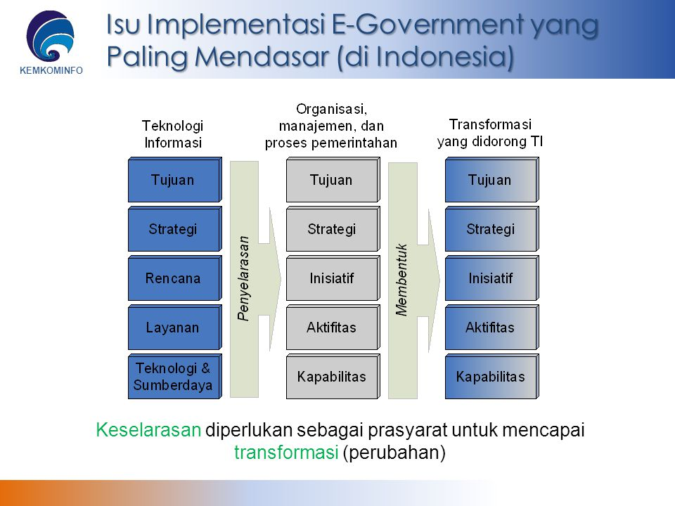 KEMKOMINFO Isu Implementasi E-Government yang Paling Mendasar (di Indonesia) Keselarasan diperlukan sebagai prasyarat untuk mencapai transformasi (per