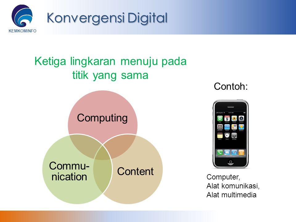 KEMKOMINFO Konvergensi dan Dampaknya Terhadap Kebijakan Publik Karakteristik TIK (Konvergensi Digital) BisnisSosiologiTeknologi Kebijakan (Policy) Penetrasi tinggi Berpengaruh pada berbagai sektor Kebijakan harus didekati secara multidisipliner