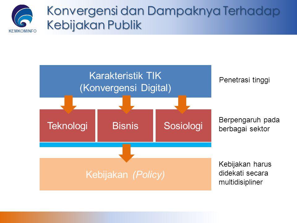 KEMKOMINFO Konvergensi dan Dampaknya Terhadap Kebijakan Publik Karakteristik TIK (Konvergensi Digital) BisnisSosiologiTeknologi Kebijakan (Policy) Pen