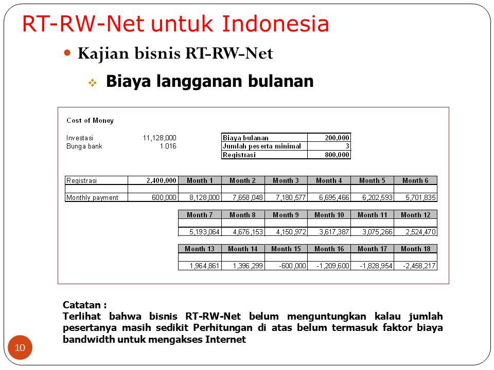 RT-RW-Net untuk Indonesia 10 Kajian bisnis RT-RW-Net  Biaya langganan bulanan Catatan : Terlihat bahwa bisnis RT-RW-Net belum menguntungkan kalau jum