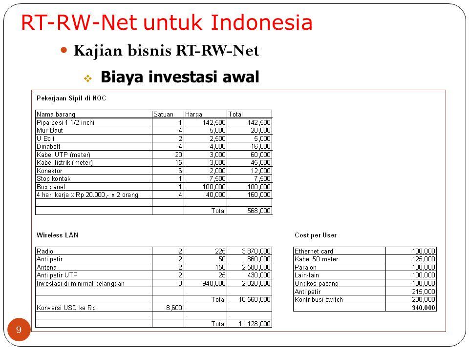RT-RW-Net untuk Indonesia 10 Kajian bisnis RT-RW-Net  Biaya langganan bulanan Catatan : Terlihat bahwa bisnis RT-RW-Net belum menguntungkan kalau jumlah pesertanya masih sedikit Perhitungan di atas belum termasuk faktor biaya bandwidth untuk mengakses Internet