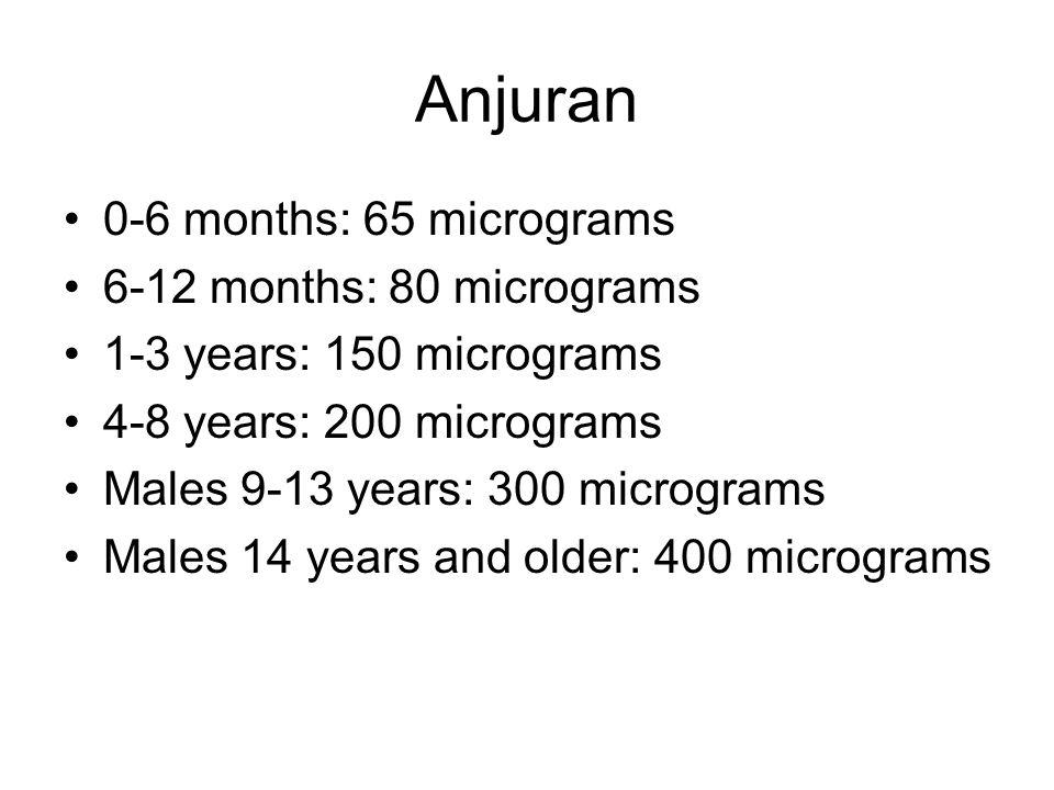 Anjuran 0-6 months: 65 micrograms 6-12 months: 80 micrograms 1-3 years: 150 micrograms 4-8 years: 200 micrograms Males 9-13 years: 300 micrograms Male