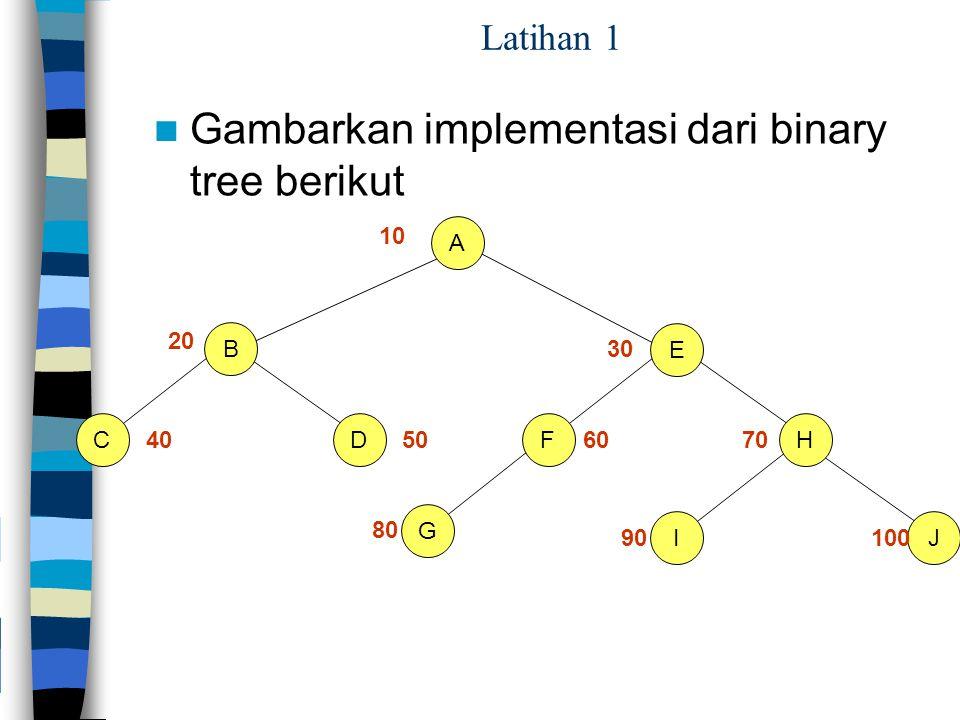 Latihan 1 Gambarkan implementasi dari binary tree berikut DC G A F E JI H B 10 20 30 40506070 80 90100