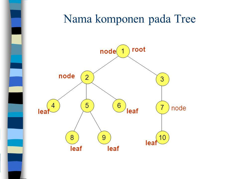 Hubungan antar komponen Hubungan antar elemen: parent- child, father-son, mother- daughter Nama node: nama(angka) yang dipakai untuk membedakan sebuah node dengan node yang lain.