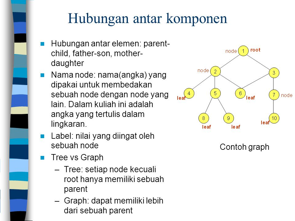 Implementasi dalam bahasa C struct node { struct node  left; struct node  right; char label; } void postorder(struct node *p) { if (p==NULL) return; jika empty-tree, tidak perlu lakukan apa-apa postorder(p  left); traverse the left subtree postorder(p  right); traverse the right subtree printf( visit %c , p  label); tampilkan label node yang dikunjungi }