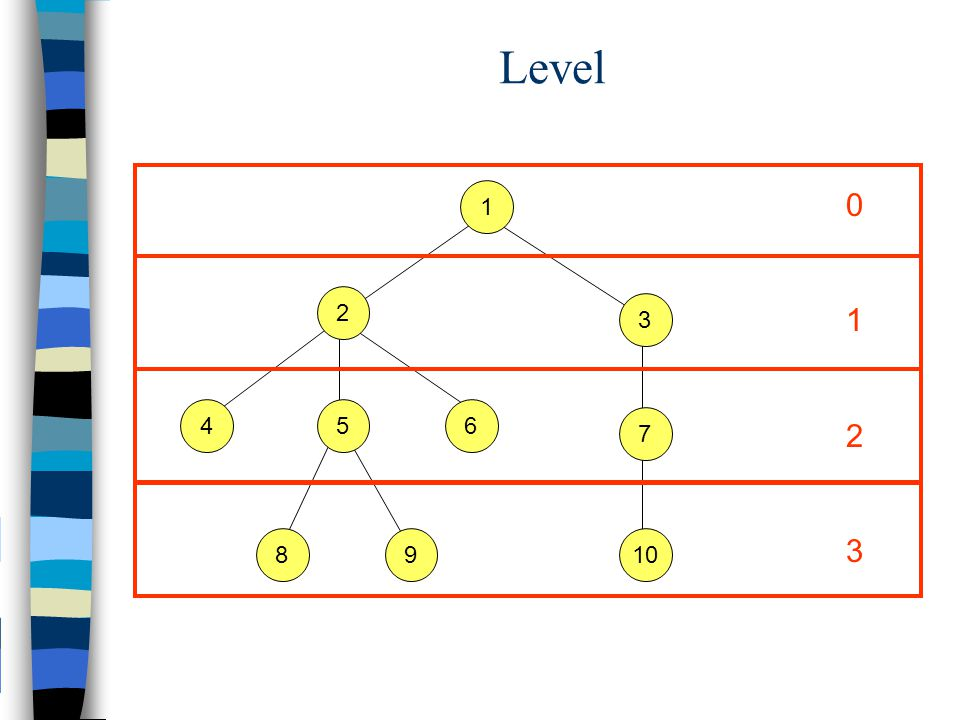 Sebuah tree didefinisikan sebagai struktur y ang dibentuk secara recursive oleh kedua rule berikut: 1.Sebuah node adalah sebuah tree.