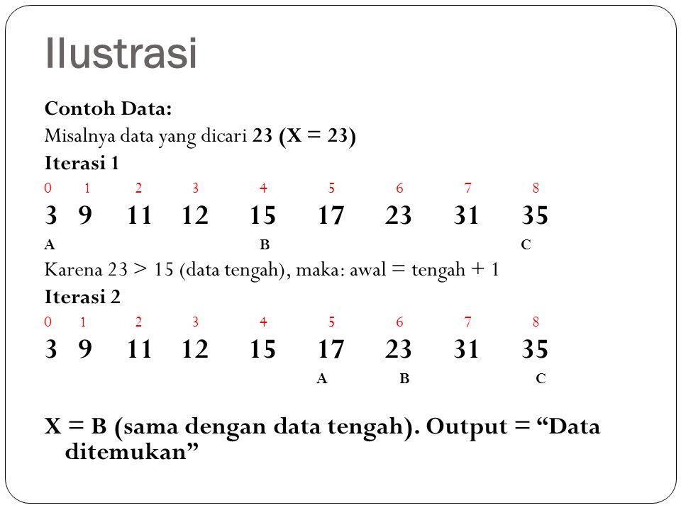 Ilustrasi Contoh Data: Misalnya data yang dicari 23 (X = 23) Iterasi 1 0 1 2 3 4 5 6 7 8 3 9 11121517233135 A BC Karena 23 > 15 (data tengah), maka: a