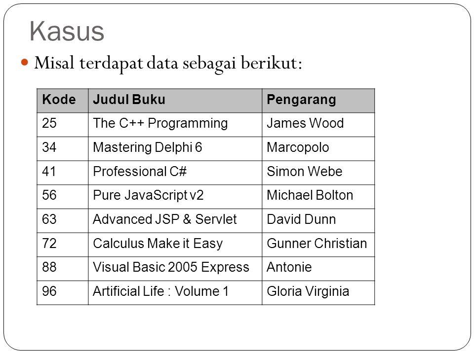 Kasus Misal terdapat data sebagai berikut: KodeJudul BukuPengarang 25The C++ ProgrammingJames Wood 34Mastering Delphi 6Marcopolo 41Professional C#Simo