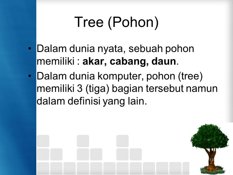 Tree (Pohon) Dalam dunia nyata, sebuah pohon memiliki : akar, cabang, daun. Dalam dunia komputer, pohon (tree) memiliki 3 (tiga) bagian tersebut namun