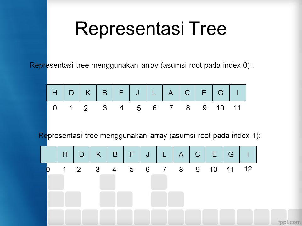 Representasi Tree HDKBFJLACEGI Representasi tree menggunakan array (asumsi root pada index 0) : 01 2 34 5 6 7 89 10 11 HDKBFJLACEGI 01 2 34 5 6 7 89 10 11 1212 Representasi tree menggunakan array (asumsi root pada index 1):