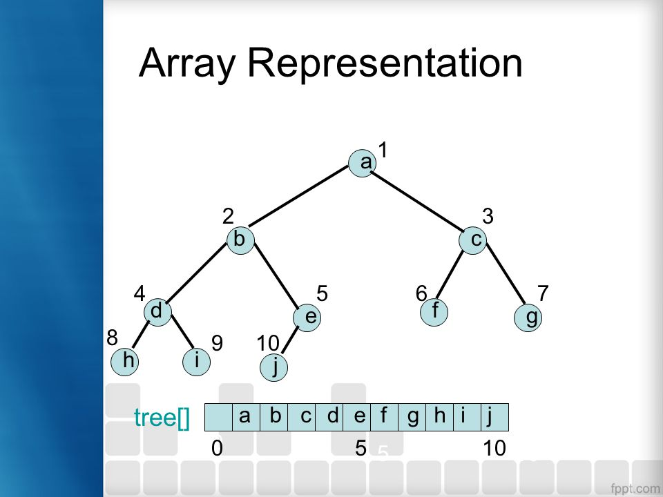 Array Representation tree[] 0 510 abcdefghij b a c d e f g hi j 1 23 4567 8 9 0 5