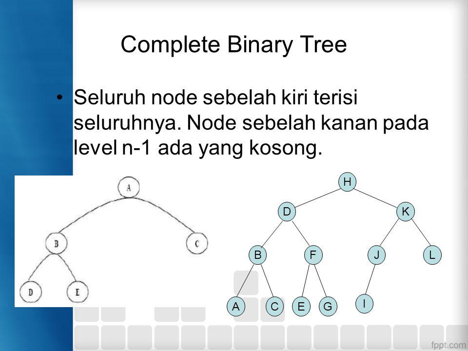 Complete Binary Tree Seluruh node sebelah kiri terisi seluruhnya. Node sebelah kanan pada level n-1 ada yang kosong. H DK BFJL ACEG I