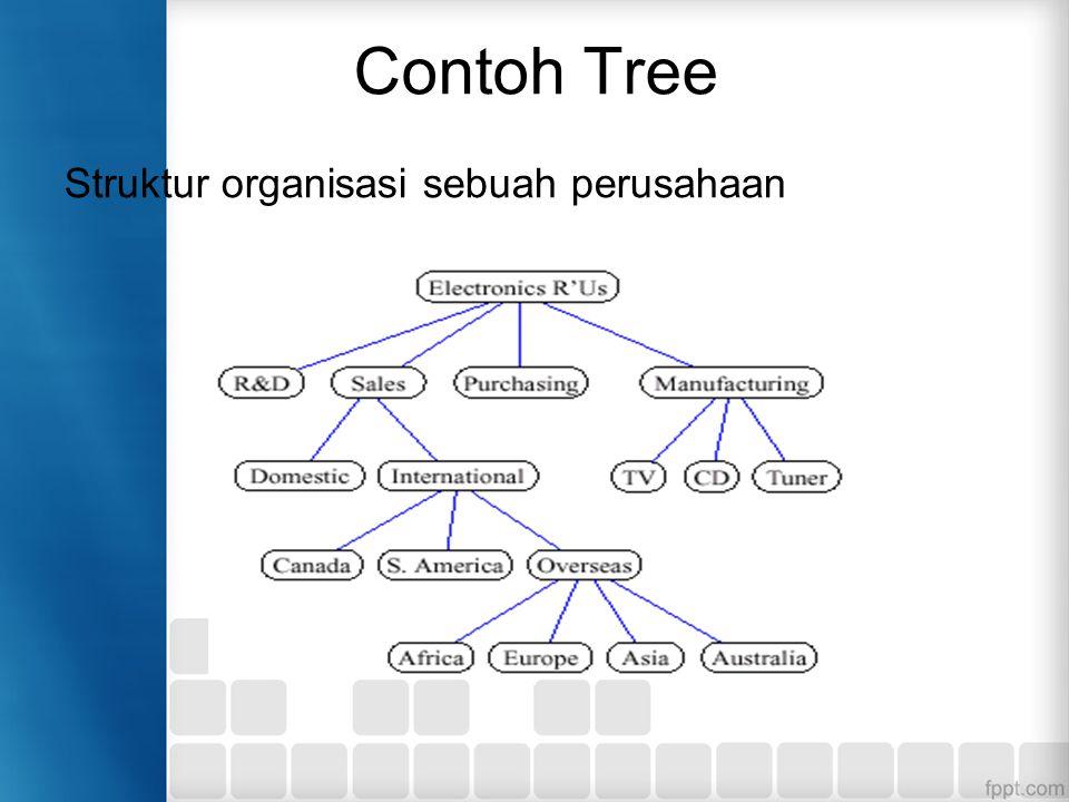 Contoh Tree Struktur organisasi sebuah perusahaan