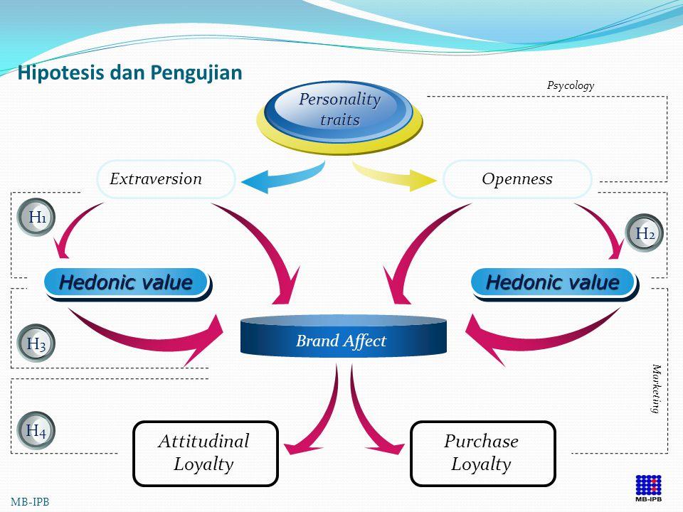 HIPOTESA H1 : Openness memiliki hubungan yang positif dengan hedonic value suatu produk dan brand affect H2 : extraversion memilki hubungan positif de