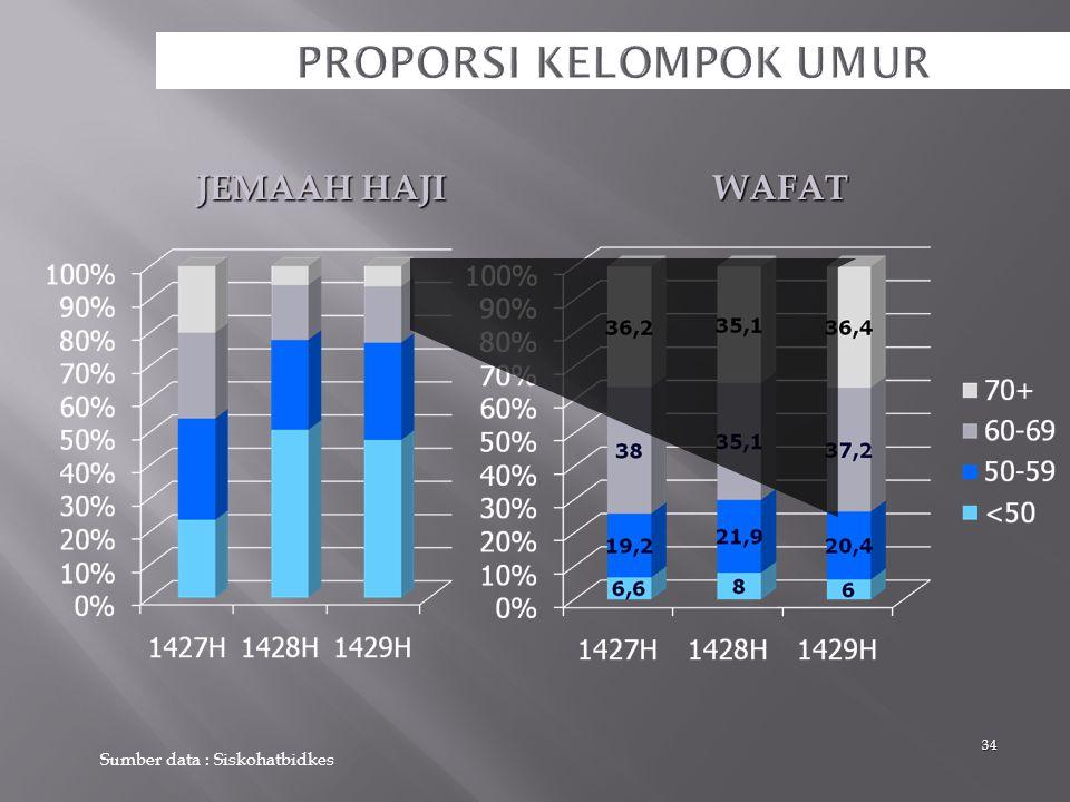 JUMLAH JAMAAH & ANGKA WAFAT per 1000 JAMAAH TAHUN 2008M/1429H = 1000 jemaah haji = rate < 1/oo = rate 1-2/oo = rate 2-3/oo = rate > 3/oo Indonesia di