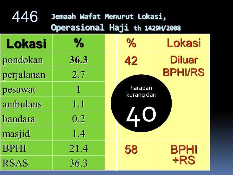 34 Sumber data : Siskohatbidkes PROPORSI KELOMPOK UMUR WAFAT JEMAAH HAJI