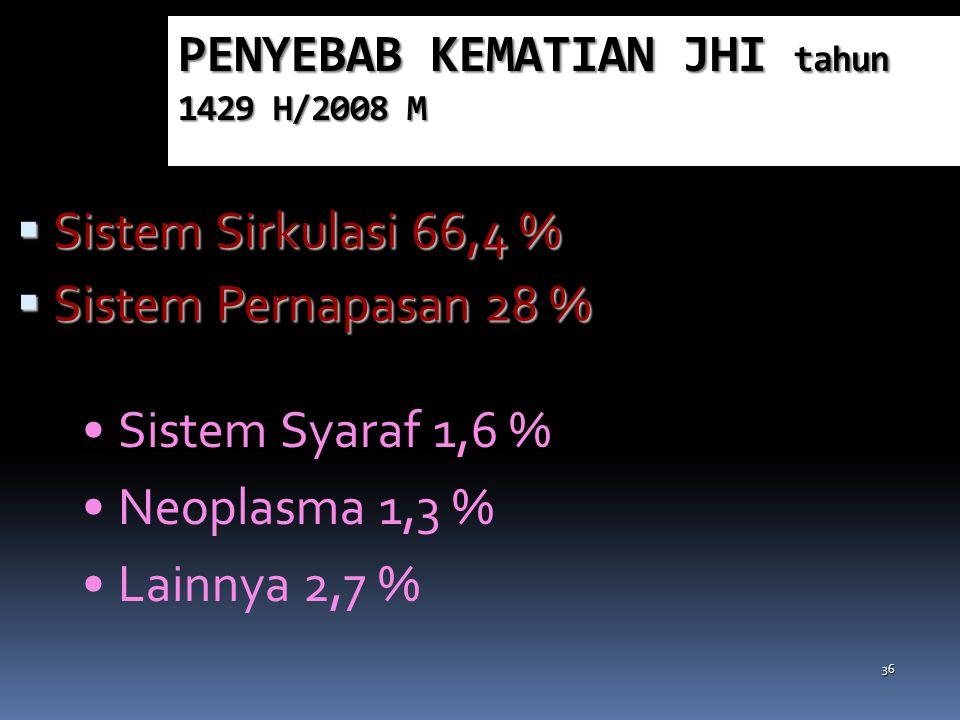 Jemaah Wafat Menurut Lokasi, Operasional Haji th 1429H/2008 Lokasi %Lokasi pondokan 36.342 Diluar BPHI/RS perjalanan 2.7 pesawat 1 ambulans 1.1 bandar