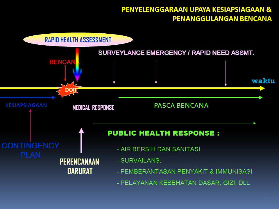 SURVEILANS EPIDEMIOLOGI Adalah rangkaian kegiatan: pengumpulan pengumpulan data epidemiologis - dari kegiatan rutin - teratur / terus menerus - untuk