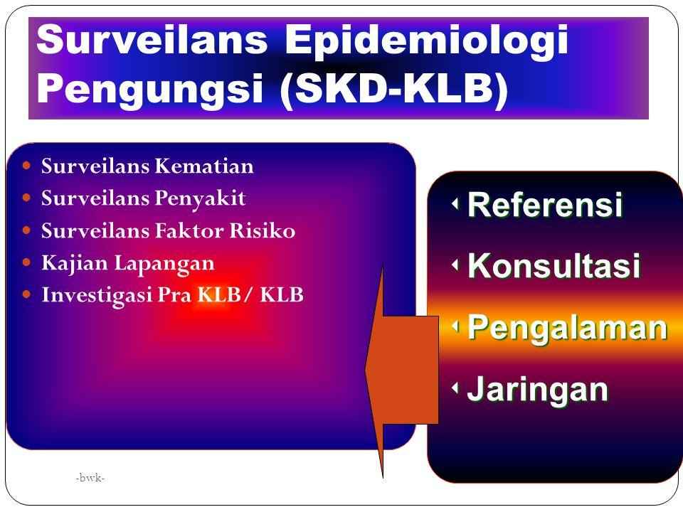 -bwk- Surveilans Epidemiologi Komponen Arah dan Tujuan yang Jelas dan Terukur Unit Surveilans Epidemiologi dengan Tim Profesional Mekanisme Data-Infor