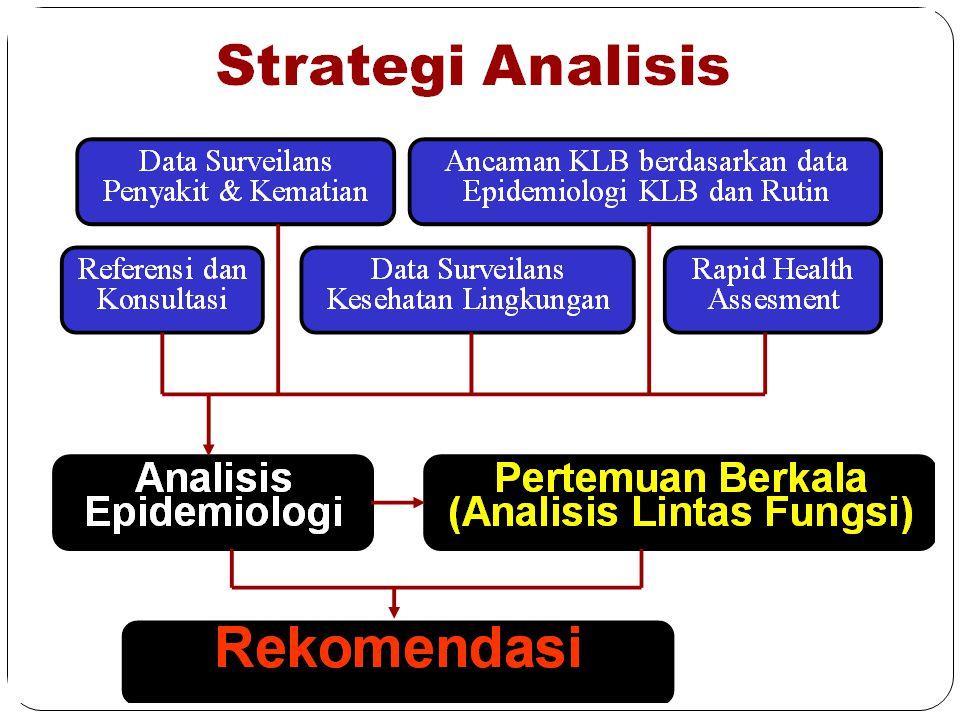 -bwk- Surveilans Epidemiologi Pengungsi (SKD-KLB) Surveilans Kematian Surveilans Penyakit Surveilans Faktor Risiko Kajian Lapangan Investigasi Pra KLB