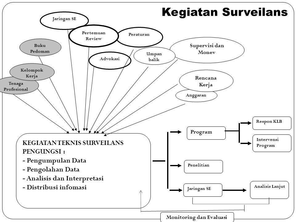 Aspek Manajemen Surveilans Epidemiologi Pengungsi 1. Adanya tujuan yang jelas dan terukur 2. Konsep dan mekanisme penyelenggaraan surveilans epidemiol