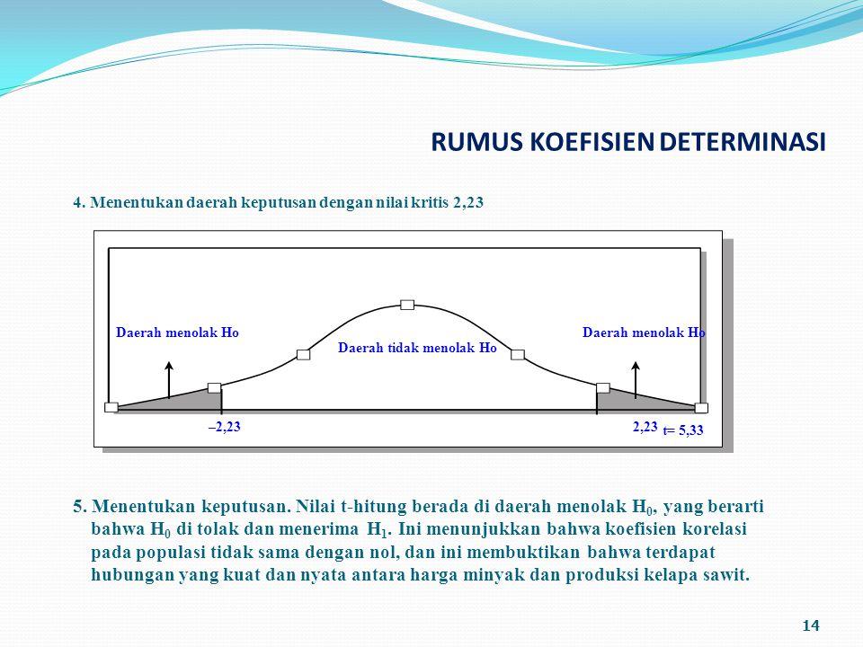 RUMUS KOEFISIEN DETERMINASI 14 4.