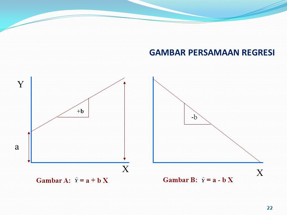 GAMBAR PERSAMAAN REGRESI 22 -b +b X Y a X Gambar A: = a + b X Gambar B: = a - b X